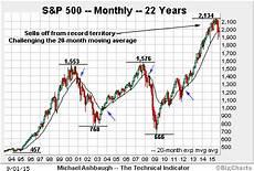 S P 500 Chart 10 Years S Amp P 500 Threatens A Truly Longer Term Bearish Shift