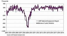 Adp Chart Adp Jobs Report Is A Shocker Seen As A Red Flag Strata