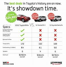 Rav4 Comparison Chart Compare The 2012 Toyota Rav4 Small Suv To The Honda Crv