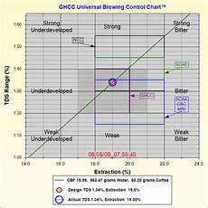 Coffee Tds Chart Coffeed Com View Topic Water To Coffee Ratios A