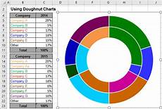 Double Donut Chart Excel Using Pie Charts And Doughnut Charts In Excel