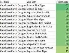 Leo Capricorn Compatibility Chart Chinese And Western Astrology Zodiac Sign Compatibility