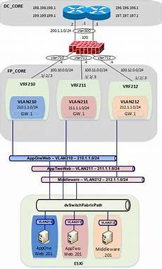 Cisco Aci Validated Design Fabricpath To Aci Migration Cisco Validated Design Guide