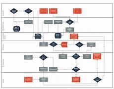 It Help Desk Process Flow Chart Help Desk Flowchart Flow Chart Flow Chart Template
