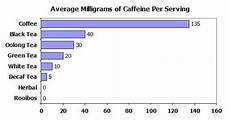 Caffeine Content Chart Does White Tea Have Caffeine Tea Perspective