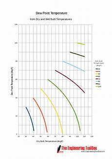 Bulb And Dry Bulb Temperature Chart Dew Point Temperature Chart Fahrenheit Bulb
