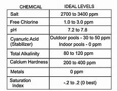 Swimming Pool Test Chart How Often Should You Test Your Water Hayward Poolside Blog
