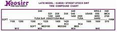 Dunlop Slick Compound Chart Late Model E Mod Stock Dirt 26 5 8 0 15 D40 Circle