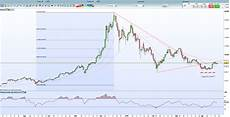 Bitcoin Price History Chart Bitcoin Chart Analysis Bulls To Return As Prices Edge