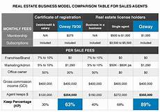 Sales Commissions Structure Compare Ozway Amp Other Real Estate Business Models And
