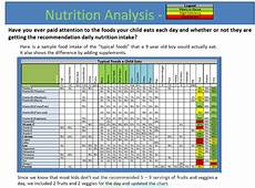 Daily Nutrition Chart For Children Nutritional Education Guide 187 One Powerful Step
