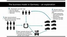 Uber Business Model The Business Model In Germany