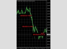 Wd. Th., Aug. 30 31 Forex signals results:  105 pips
