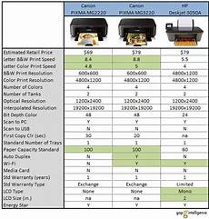 Canon Comparison Chart Canon Pixma Comparison Chart 1 Gap Intelliegnce Flickr