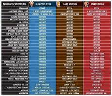 2016 Republican Candidates Comparison Chart Handy Table For Any Progressive
