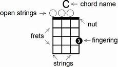 How To Read Chord Charts Ukulele How To Read Ukulele Chord Diagrams