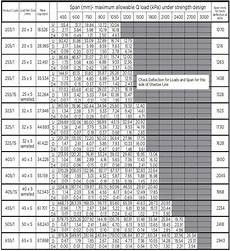 Steel Weight Table Chart Steel Grating
