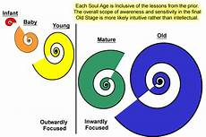 Michael Teachings Chart Soul Ages And Soul Levels Citizen Of Earth