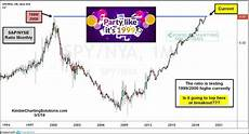 1999 stock market chart investors party like it s 1999 stock market top or