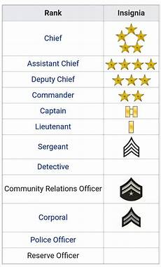 Police Officer Rank Chart What Is The Name Of All The Police Officer S Rank Quora