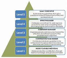 Level 5 Leadership Level 5 Leadership Project Accelerator News