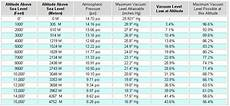 Medical Vacuum Pipe Sizing Chart The Vac Faq Frequently Asked Questions About Vacuum Presses