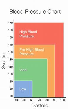 Blood Pressure Tables Testing Blood Pressure Understanding Blood Pressure Reading