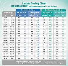 Emergency Drug Dose Chart Veterinary Veterinary Emergency Drug Calculator