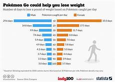 Pokemon Go Popularity Chart 2017 Chart Pok 233 Mon Go Could Help You Lose Weight Statista