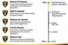 It Works Levels Chart Tillman Cut Resistant Gloves 956 Tillman Cut