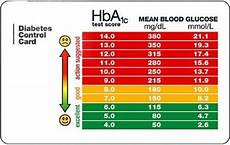 Hba1c Chart Can Blood Glucose Levels Be Compared With An Hba1c Result