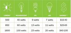 Led Bulb Replacement Chart Quick Tips For Finding The Right Light Bulb