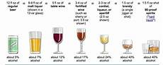 Alcohol By Volume Chart Standard Drink