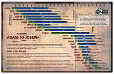 Adam And Family Chart Genesis According To The Bible Narrative Who Was The