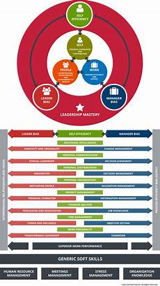 Managers Skills And Abilities Soft Skills Leadership Framework Skillogy Perform 174
