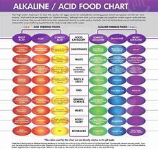 Alkaline Ph Level Chart Acid Alkaline Diet Legit Or Just Another Hollywood Scam
