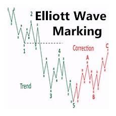 Elliott Wave Charting Tools Buy The Elliott Wave Manual Marking Tool Technical