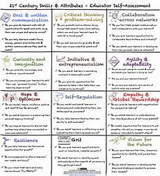List Of Technical Skills Examples The Other 21st Century Skills Educator Self Assessment