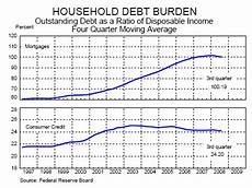 Us Debt Burden Chart Economic And Investing Forecast For 2009 10 Charts