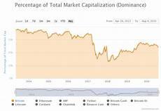 Bitcoin Dominance Chart Bitcoin Dominance Drops To 60 4 As Altcoins Surge Abangtech