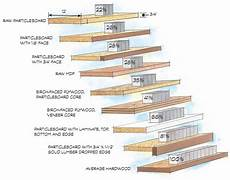 Particle Board Thickness Chart Build Stronger Sag Proof Shelves Plywood Thickness