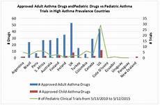 Asthma Charts Graphs Childhood Asthma Blog Citeline