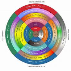 Color Wheel For Fashion Designers 17 Images About The Color Wheel Of Fashion Forward On