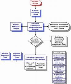 Emergency Procedure Flow Chart 26 Images Of Emergency Response Flowchart Template Zeept Com