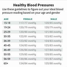 Blood Pressure By Age Chart 2018 Blood Pressure Numbers Readings And Charts