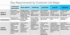 Customer Service Requirements Customer Experience Matrix Checklists For Selecting A