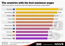 World Minimum Wage Chart Chart The Countries With The Best Minimum Wages Statista