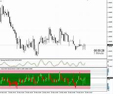 Tig Value Chart Indicator Download Free Download Of The Value Chart Deluxe Edition