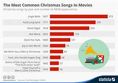 Chart The Most Common Christmas Songs In Movies Statista