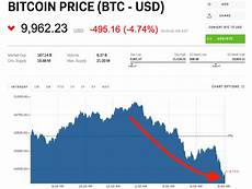 Chart Price Of Bitcoin Bitcoin Is Back Below 10 000 Markets Insider